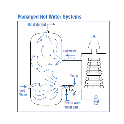 Packaged Hot Water Diagram 400x400